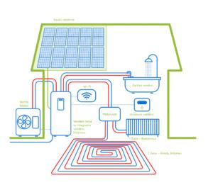 monobloko-sistemos-veikimas-su-integruotu-boileriu