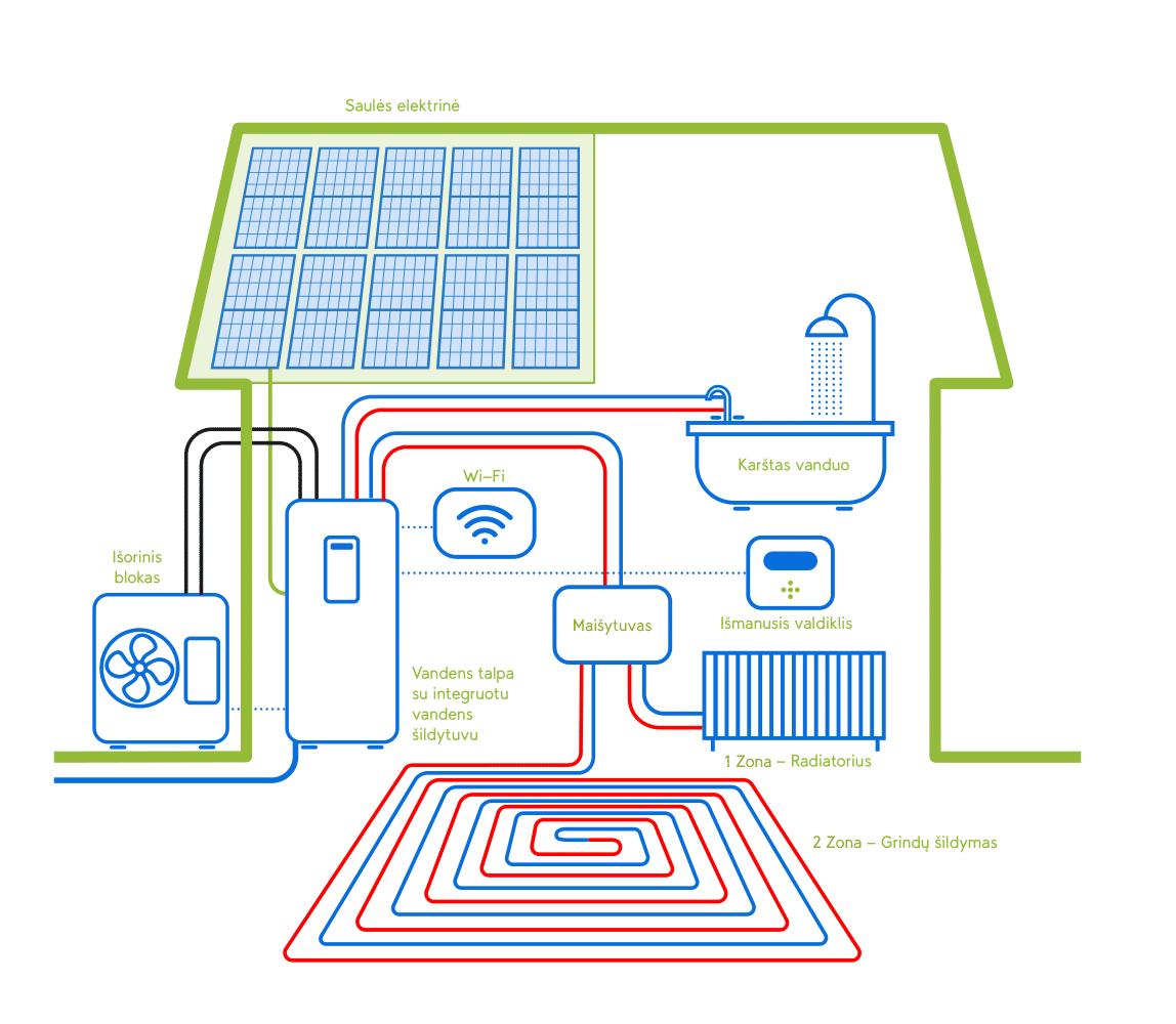split-sistemos-veikimas-su-integruotu-boileriu